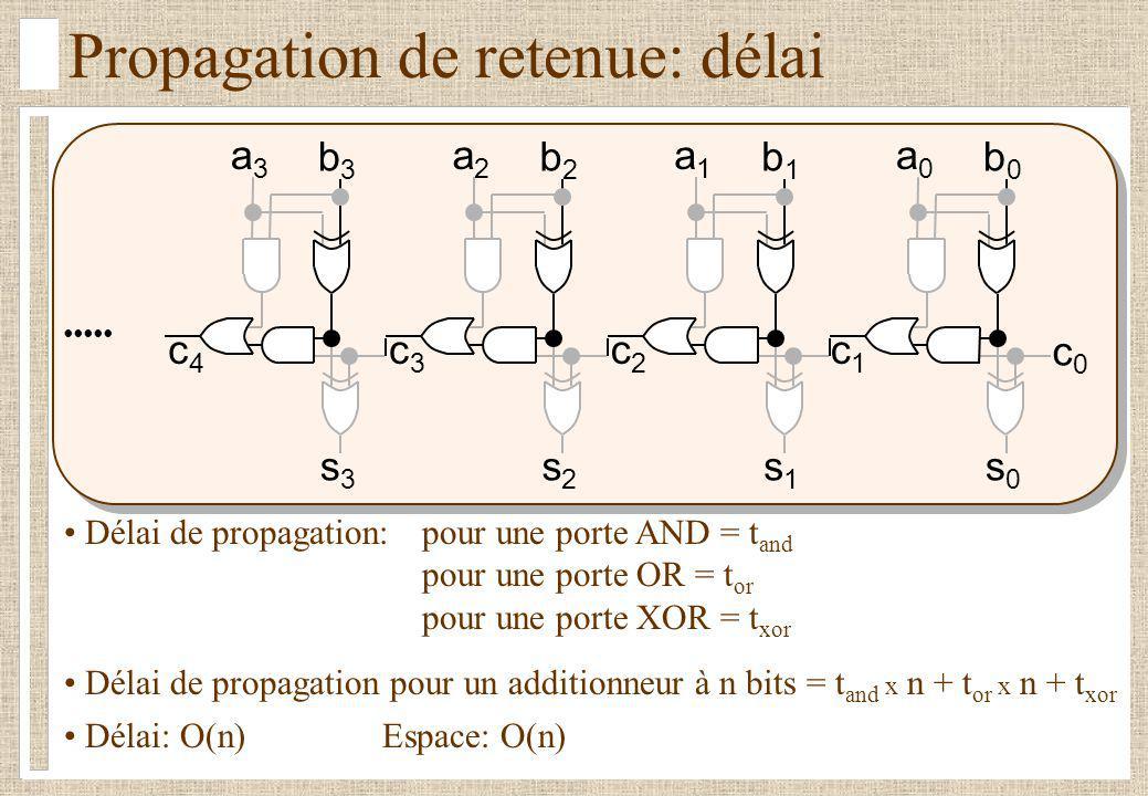 Propagation de retenue: délai s0s0 a0a0 b0b0 c0c0 Délai de propagation:pour une porte AND = t and pour une porte OR = t or pour une porte XOR = t xor
