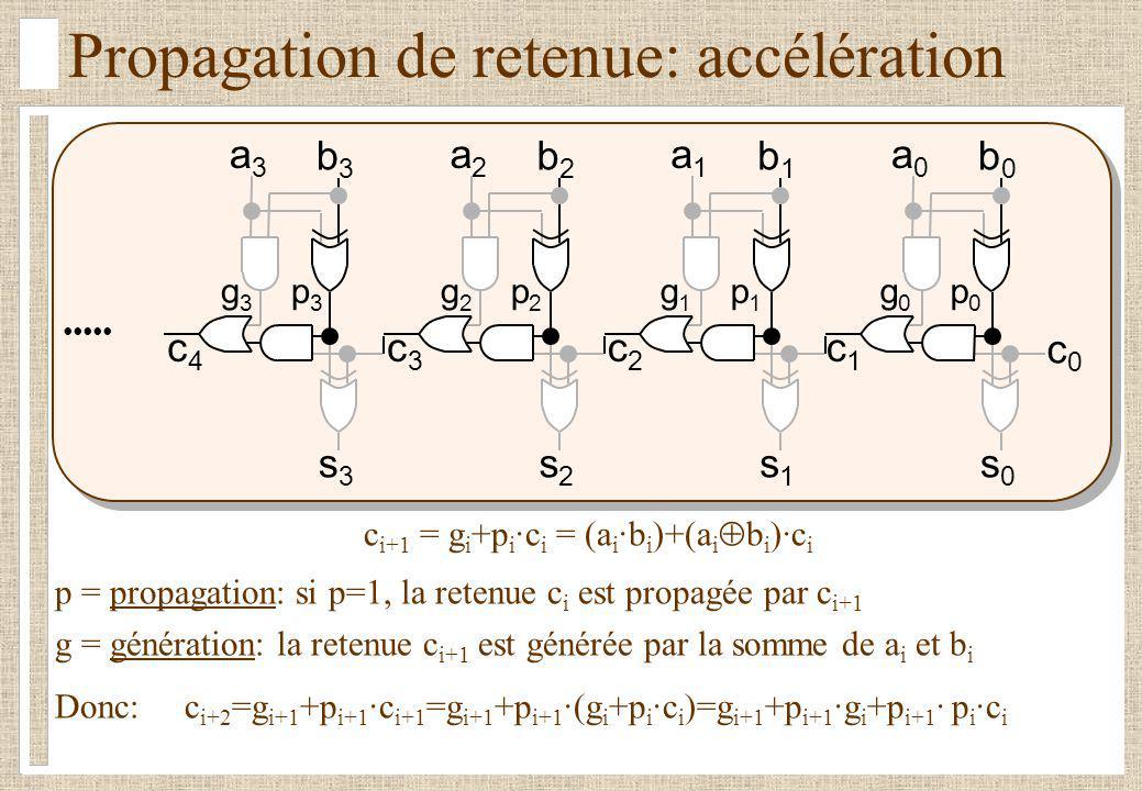 Propagation de retenue: accélération c1c1 s0s0 a0a0 b0b0 c0c0 c i+1 = g i +p i ·c i = (a i ·b i )+(a i b i )·c i p = propagation: si p=1, la retenue c i est propagée par c i+1 g = génération: la retenue c i+1 est générée par la somme de a i et b i Donc: c i+2 =g i+1 +p i+1 ·c i+1 =g i+1 +p i+1 ·(g i +p i ·c i )=g i+1 +p i+1 ·g i +p i+1 · p i ·c i c2c2 s1s1 a1a1 b1b1 c3c3 s2s2 a2a2 b2b2 c4c4 s3s3 a3a3 b3b3 p0p0 p1p1 p2p2 p3p3 g0g0 g1g1 g2g2 g3g3