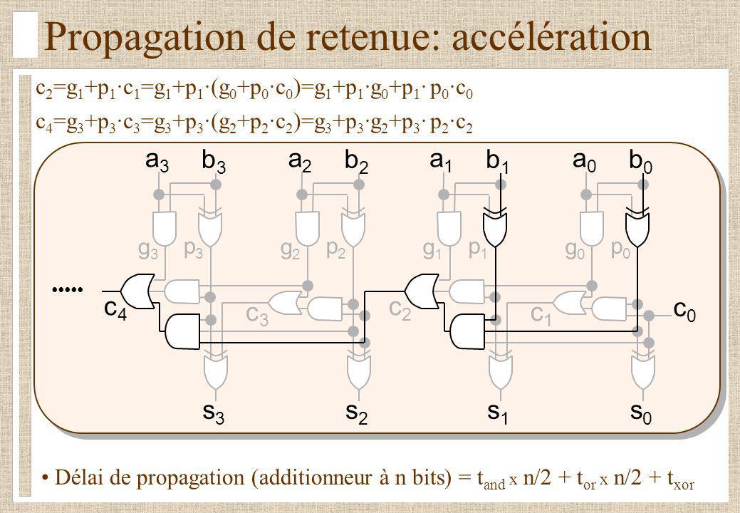 Propagation de retenue: accélération a0a0 b0b0 c0c0 c 2 =g 1 +p 1 ·c 1 =g 1 +p 1 ·(g 0 +p 0 ·c 0 )=g 1 +p 1 ·g 0 +p 1 · p 0 ·c 0 a1a1 b1b1 c1c1 s0s0 c