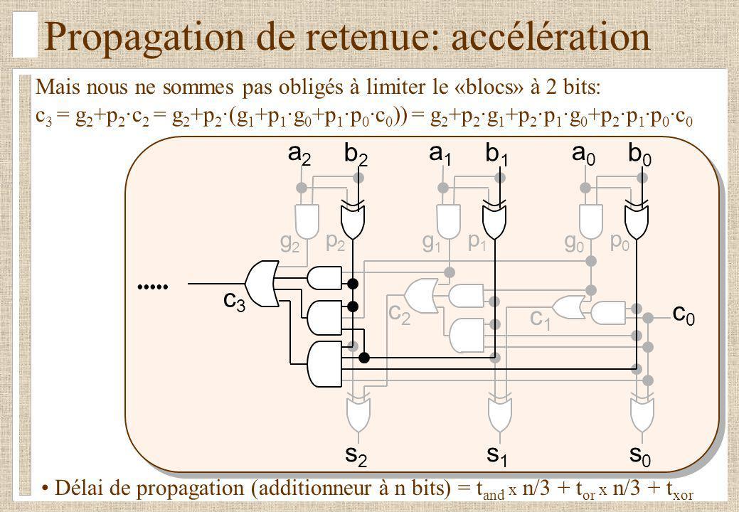 p2p2 c2c2 Mais nous ne sommes pas obligés à limiter le «blocs» à 2 bits: c 3 = g 2 +p 2 ·c 2 = g 2 +p 2 ·(g 1 +p 1 ·g 0 +p 1 ·p 0 ·c 0 )) = g 2 +p 2 ·