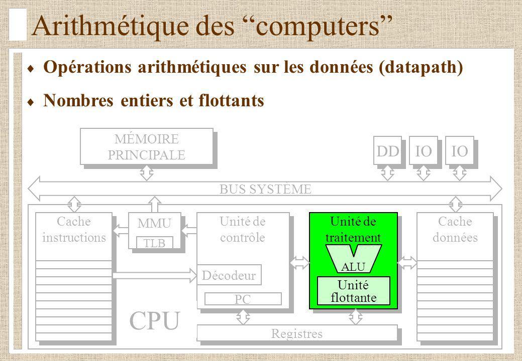 Arithmétique des computers Opérations arithmétiques sur les données (datapath) Nombres entiers et flottants BUS SYSTÈME Registres Unité de traitement Unité de traitement Unité flottante Unité de contrôle Unité de contrôle Décodeur PC ALU CPU MÉMOIRE PRINCIPALE MÉMOIRE PRINCIPALE DD IO Cache données Cache instructions MMU TLB