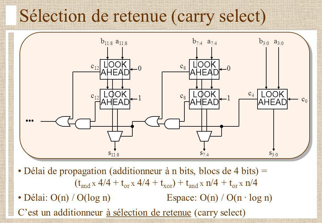 Sélection de retenue (carry select) LOOK AHEAD c0c0 LOOK AHEAD a 3:0 b 3:0 a 7:4 b 7:4 a 11:8 b 11:8 c8c8 s 3:0 0 s 7:4 LOOK AHEAD c8c8 1 c4c4 LOOK AHEAD c 12 0 s 11:8 LOOK AHEAD c 12 1 Délai de propagation (additionneur à n bits, blocs de 4 bits) = (t and x 4/4 + t or x 4/4 + t xor ) + t and x n/4 + t or x n/4 Délai: O(n) / O(log n)Espace: O(n) / O(n · log n) Cest un additionneur à sélection de retenue (carry select)