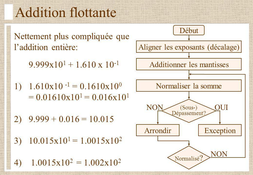 Addition flottante Nettement plus compliquée que laddition entière: 9.999x10 1 + 1.610 x 10 -1 1) 1.610x10 -1 = 0.1610x10 0 = 0.01610x10 1 = 0.016x10 1 2)9.999 + 0.016 = 10.015 3)10.015x10 1 = 1.0015x10 2 4) 1.0015x10 2 = 1.002x10 2 Début (Sous-) Dépassement.