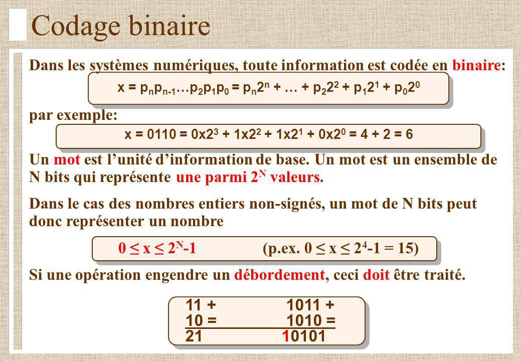 11 + 1011 + 10 = 1010 = 2110101 Codage binaire Dans les systèmes numériques, toute information est codée en binaire: x = p n p n-1 …p 2 p 1 p 0 = p n 2 n + … + p 2 2 2 + p 1 2 1 + p 0 2 0 par exemple: x = 0110 = 0x2 3 + 1x2 2 + 1x2 1 + 0x2 0 = 4 + 2 = 6 Un mot est lunité dinformation de base.
