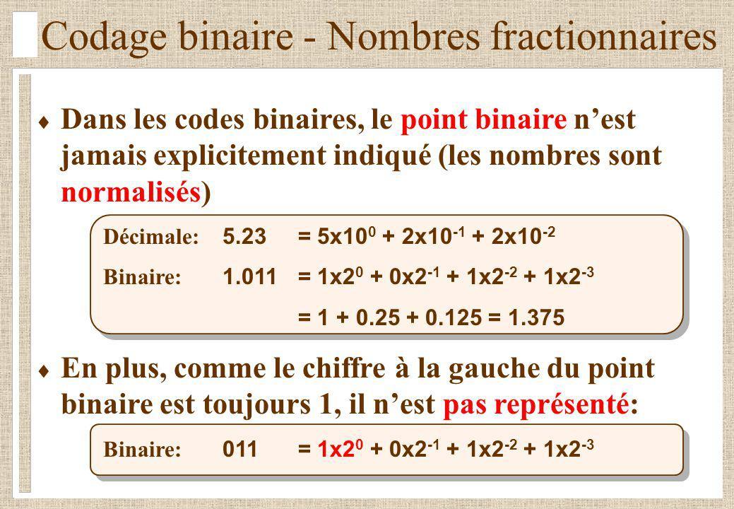 Codage binaire - Nombres fractionnaires Dans les codes binaires, le point binaire nest jamais explicitement indiqué (les nombres sont normalisés) Décimale: 5.23= 5x10 0 + 2x10 -1 + 2x10 -2 Binaire: 1.011= 1x2 0 + 0x2 -1 + 1x2 -2 + 1x2 -3 = 1 + 0.25 + 0.125 = 1.375 En plus, comme le chiffre à la gauche du point binaire est toujours 1, il nest pas représenté: Binaire: 011 = 1x2 0 + 0x2 -1 + 1x2 -2 + 1x2 -3