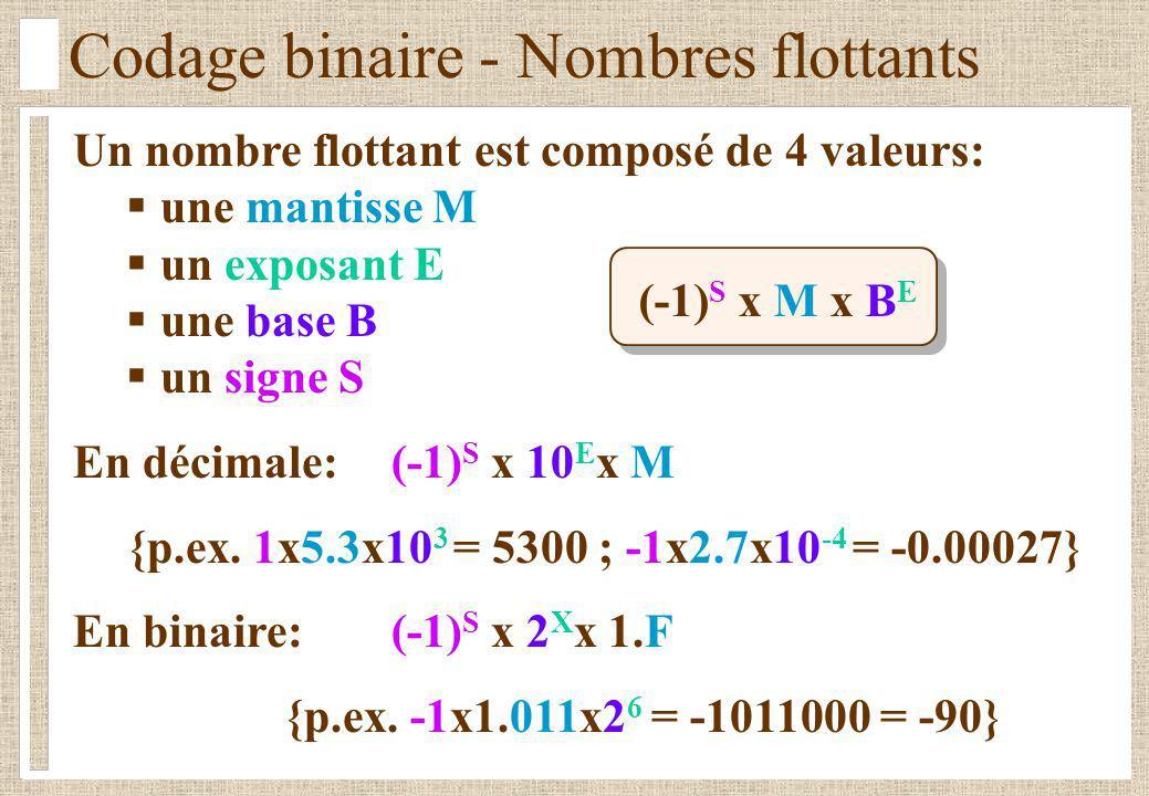 Codage binaire - Nombres flottants Standard IEEE 754 (32 et 64 bits) SExposant E (excès 127) Partie fractionnaire F Exemple:1 10000001 01000000000000000000000 = (-1) 1 x 2 129-127 x 1.(0.01 2 ) = -1 x 2 2 x 1.25 = -5 32 bits: 1 bit S + 8 bits E (excès 127) + 23 bits F 1.0 x 2 -126 X (2-2 -23 ) x 2 127 1.18x10 -38 X 3.40 x 10 38 (approx.) 64 bits: 1 bit S + 11 bits E (excès 1023) + 52 bits F (-1) S x 2 E-127 x 1.F