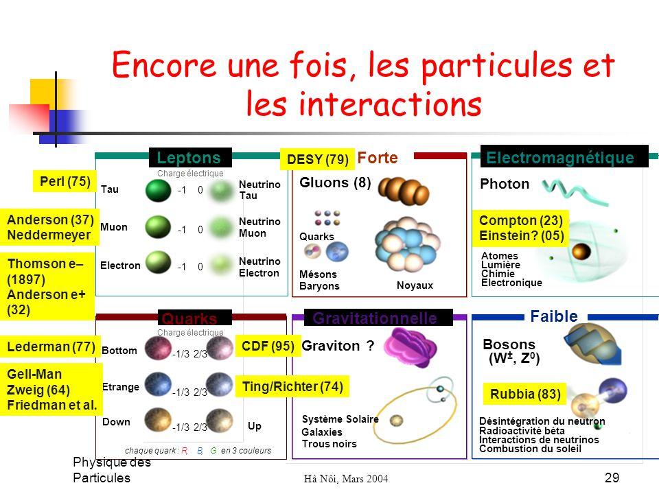 Physique des Particules Hà Nôi, Mars 2004 29 Encore une fois, les particules et les interactions Gluons (8) Quarks Mésons Baryons Noyaux Graviton ? Bo