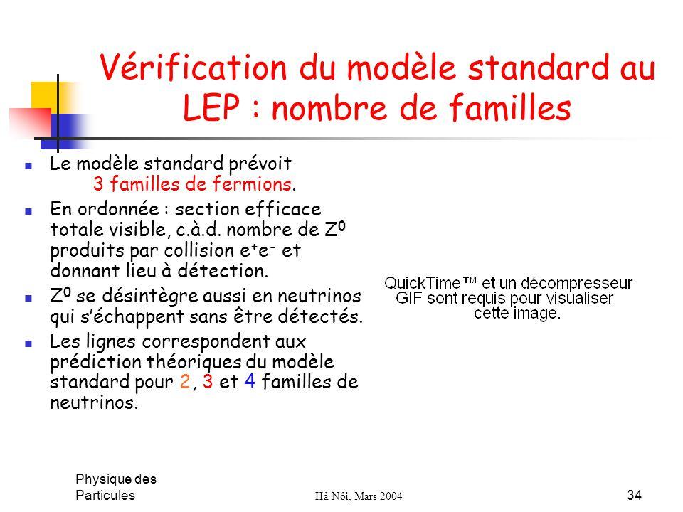 Physique des Particules Hà Nôi, Mars 2004 34 Vérification du modèle standard au LEP : nombre de familles Le modèle standard prévoit 3 familles de ferm
