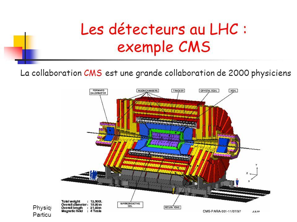 Physique des Particules Hà Nôi, Mars 2004 40 Les détecteurs au LHC : exemple CMS La collaboration CMS est une grande collaboration de 2000 physiciens
