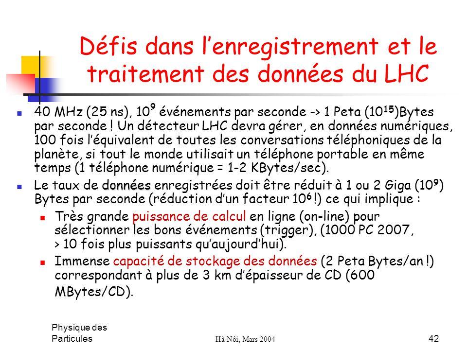 Physique des Particules Hà Nôi, Mars 2004 42 Défis dans lenregistrement et le traitement des données du LHC 40 MHz (25 ns), 10 9 événements par second