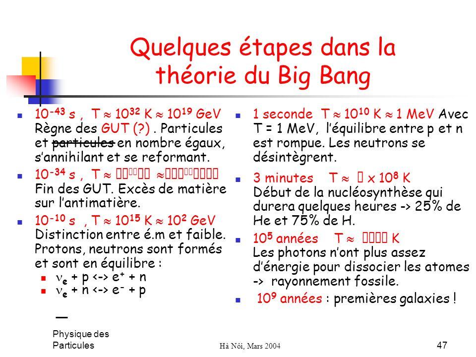 Physique des Particules Hà Nôi, Mars 2004 47 Quelques étapes dans la théorie du Big Bang 10 -43 s, T 10 32 K 10 19 GeV Règne des GUT (?). Particules e