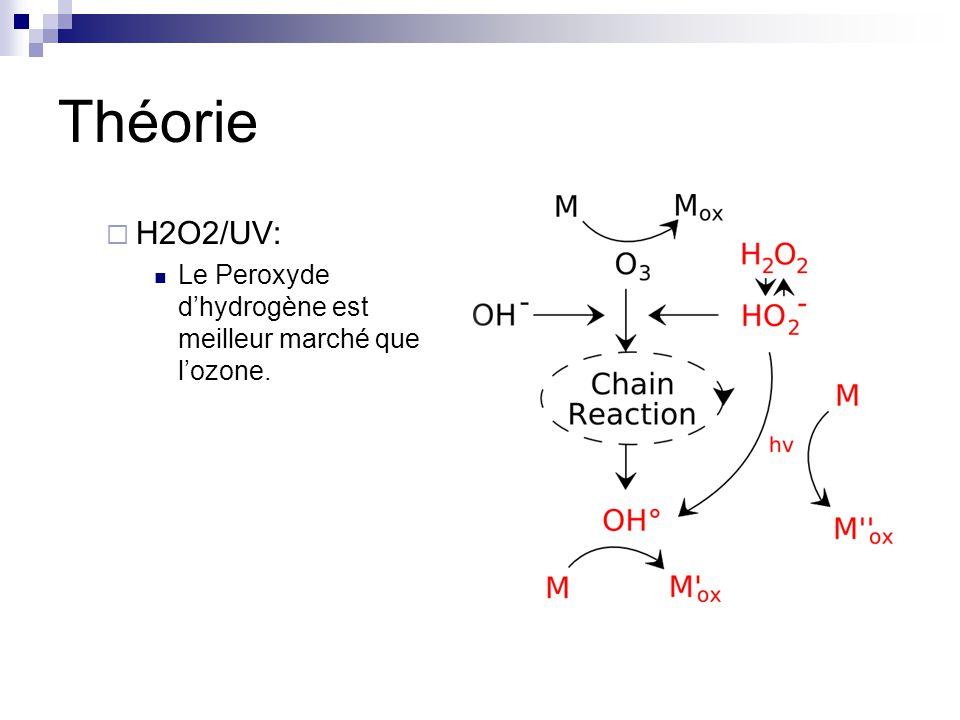 Théorie H2O2/UV: Le Peroxyde dhydrogène est meilleur marché que lozone.