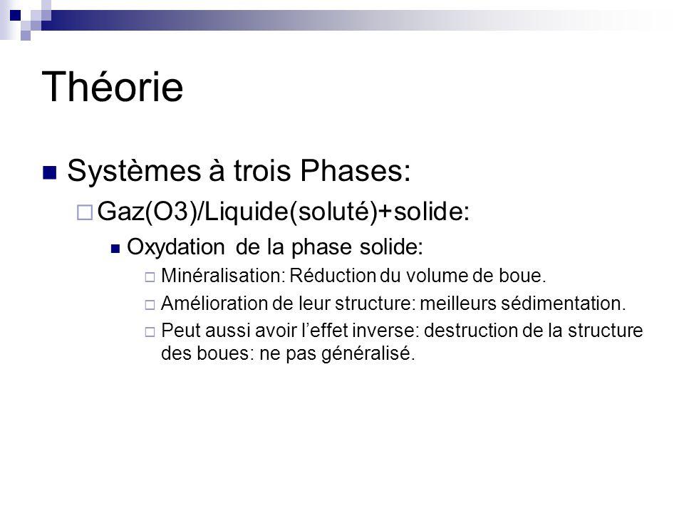 Théorie Systèmes à trois Phases: Gaz(O3)/Liquide(soluté)+solide: Oxydation de la phase solide: Minéralisation: Réduction du volume de boue.