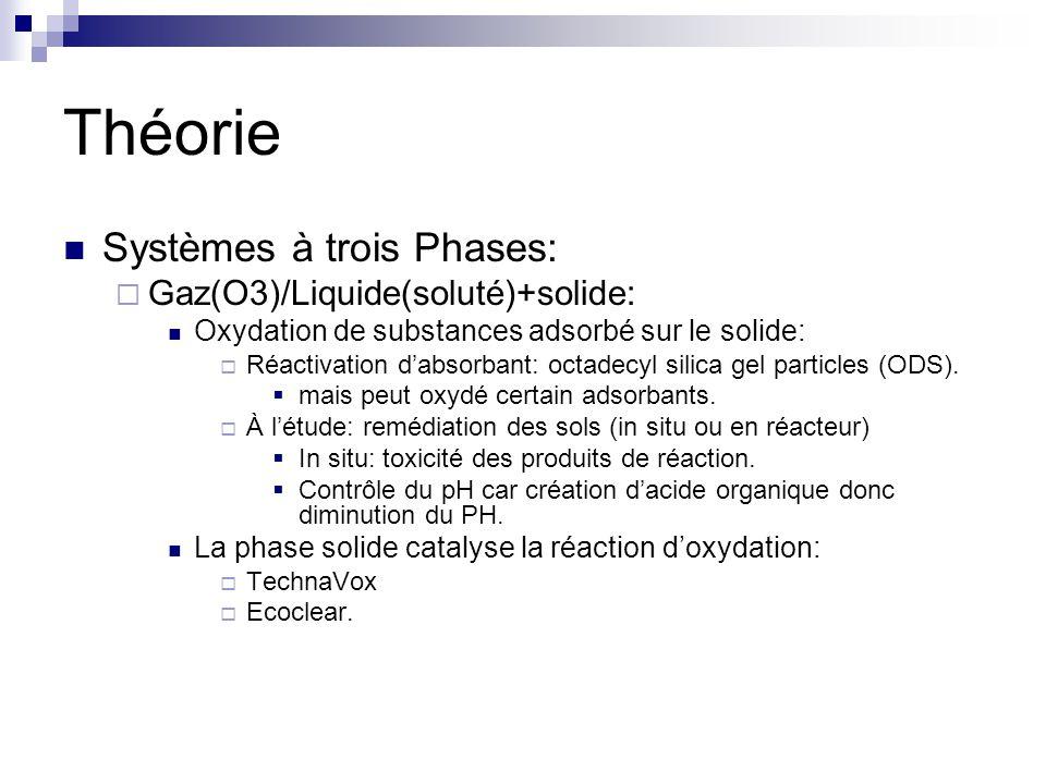 Théorie Systèmes à trois Phases: Gaz(O3)/Liquide(soluté)+solide: Oxydation de substances adsorbé sur le solide: Réactivation dabsorbant: octadecyl silica gel particles (ODS).