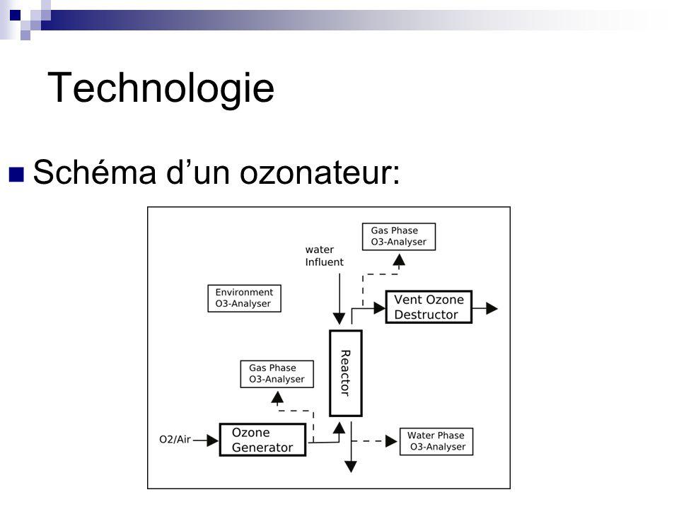 Technologie Schéma dun ozonateur: