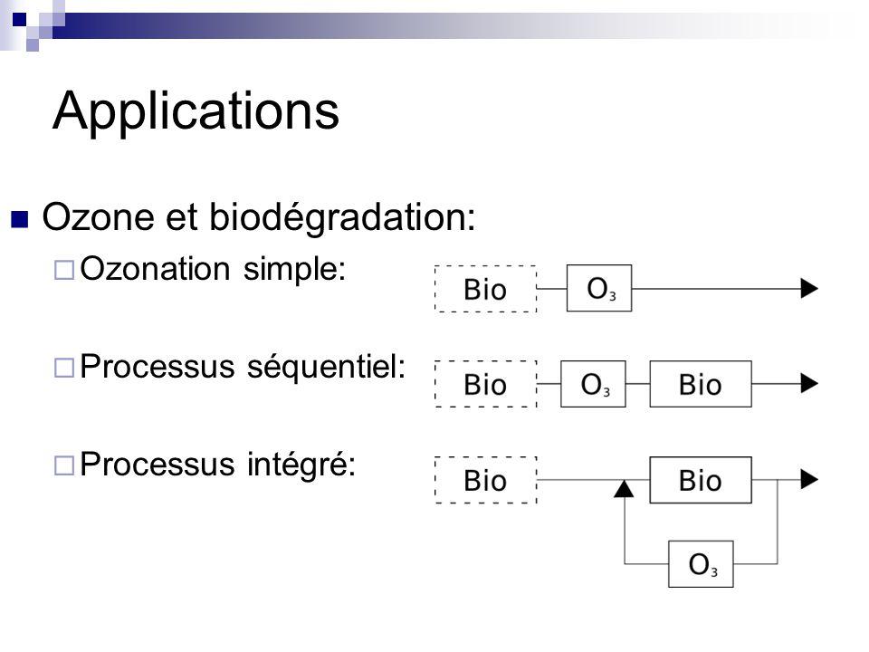 Applications Ozone et biodégradation: Ozonation simple: Processus séquentiel: Processus intégré: