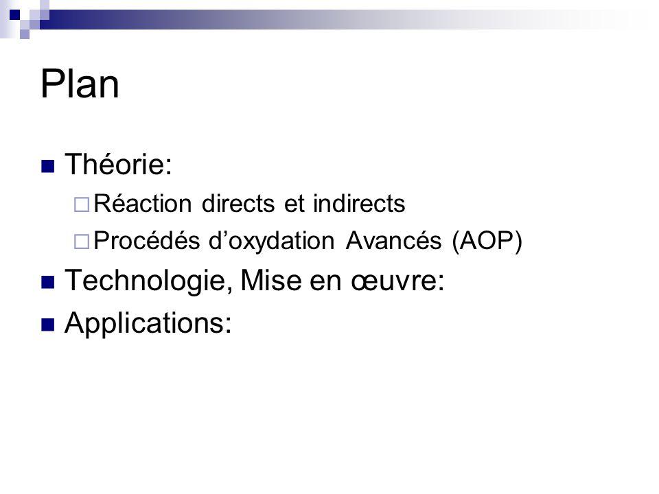 Plan Théorie: Réaction directs et indirects Procédés doxydation Avancés (AOP) Technologie, Mise en œuvre: Applications: