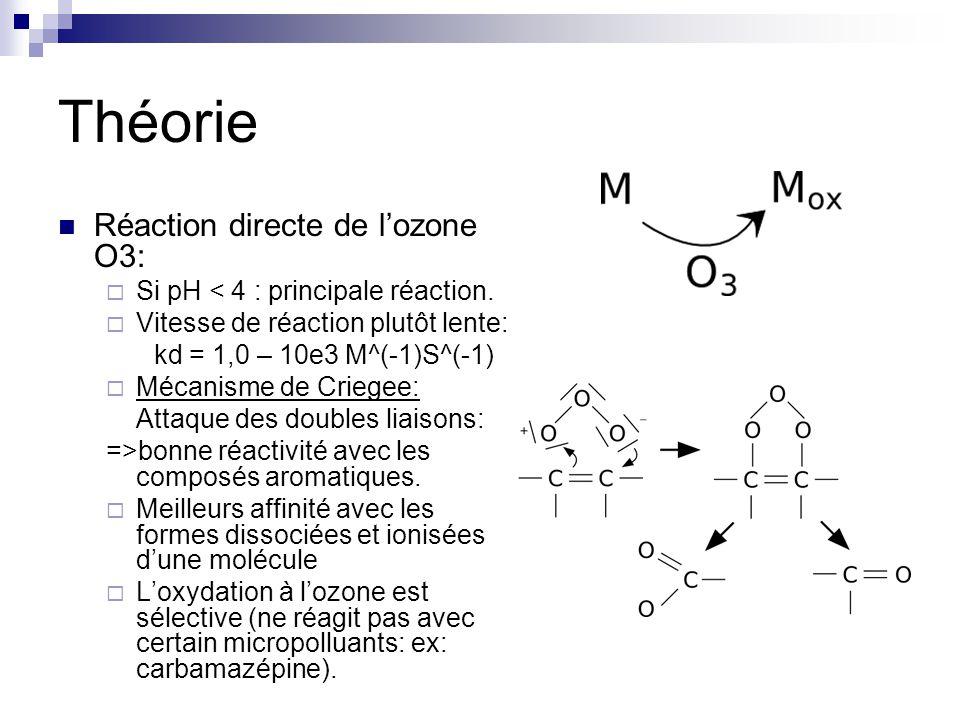 Théorie Réaction directe de lozone O3: Si pH < 4 : principale réaction.