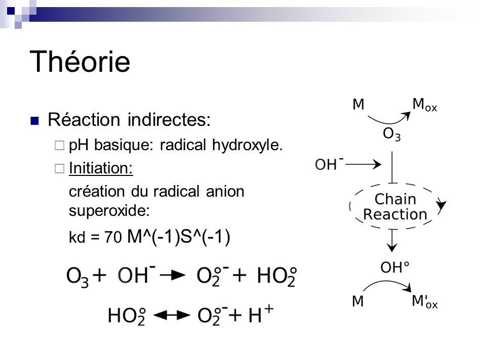Théorie Réaction indirectes: pH basique: radical hydroxyle.