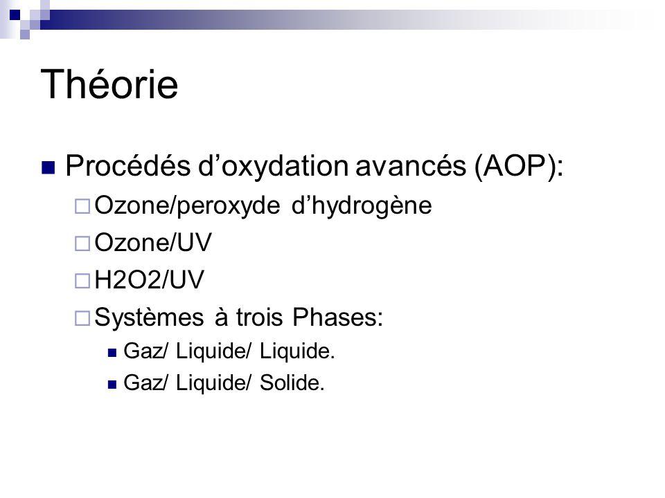 Théorie Procédés doxydation avancés (AOP): Ozone/peroxyde dhydrogène Ozone/UV H2O2/UV Systèmes à trois Phases: Gaz/ Liquide/ Liquide.