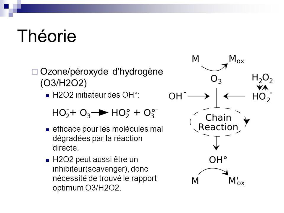 Théorie Ozone/péroxyde dhydrogène (O3/H2O2) H2O2 initiateur des OH°: efficace pour les molécules mal dégradées par la réaction directe.