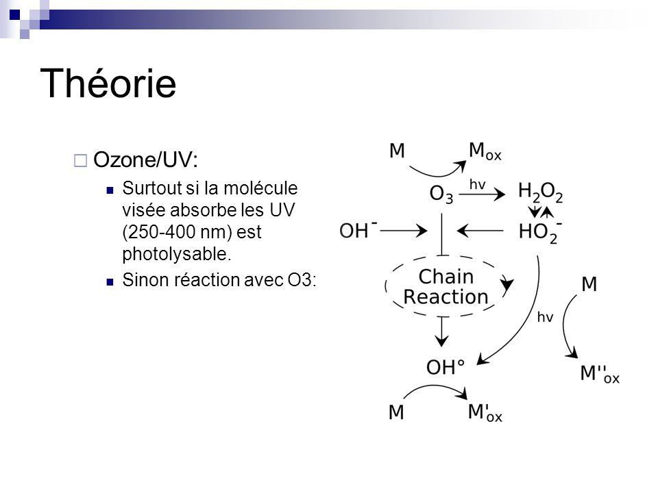 Théorie Ozone/UV: Surtout si la molécule visée absorbe les UV (250-400 nm) est photolysable.