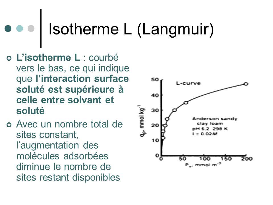Isotherme L (Langmuir) Lisotherme L : courbé vers le bas, ce qui indique que linteraction surface soluté est supérieure à celle entre solvant et solut