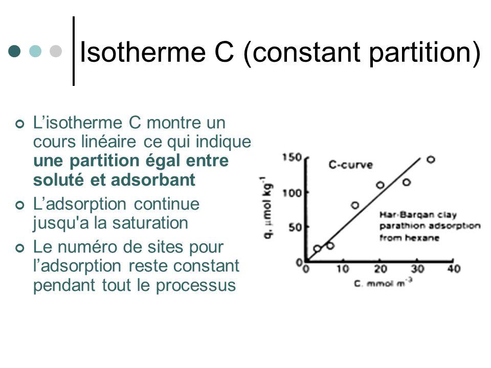 Isotherme C (constant partition) Lisotherme C montre un cours linéaire ce qui indique une partition égal entre soluté et adsorbant Ladsorption continu