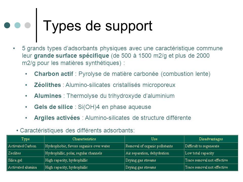 Types de support Caractéristiques des différents adsorbants: 5 grands types dadsorbants physiques avec une caractéristique commune leur grande surface