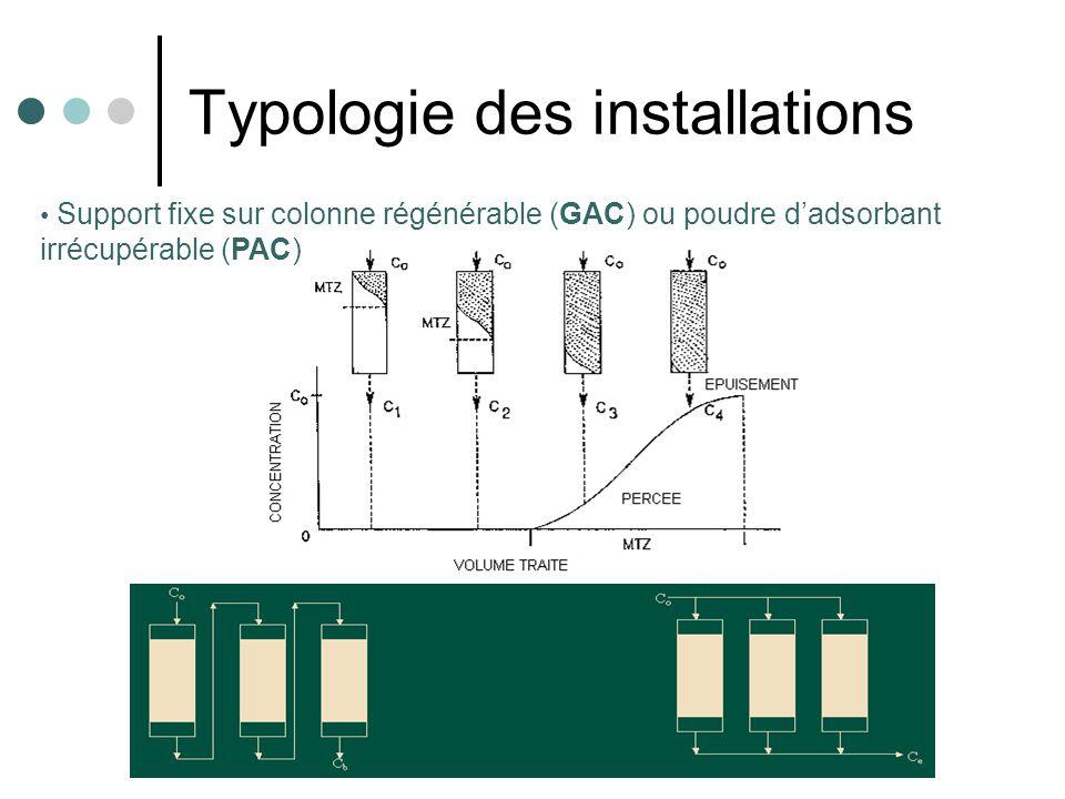 Typologie des installations Support fixe sur colonne régénérable (GAC) ou poudre dadsorbant irrécupérable (PAC)