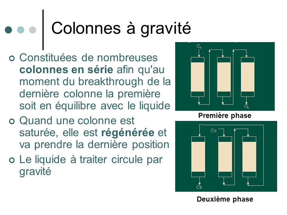 Colonnes à gravité Constituées de nombreuses colonnes en série afin qu'au moment du breakthrough de la dernière colonne la première soit en équilibre