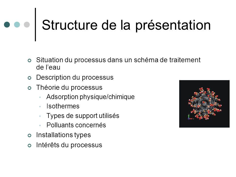 Structure de la présentation Situation du processus dans un schéma de traitement de leau Description du processus Théorie du processus Adsorption phys