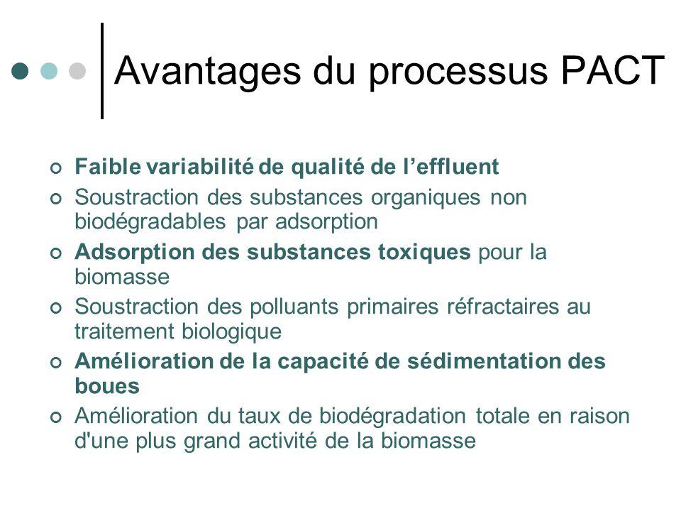Avantages du processus PACT Faible variabilité de qualité de leffluent Soustraction des substances organiques non biodégradables par adsorption Adsorp