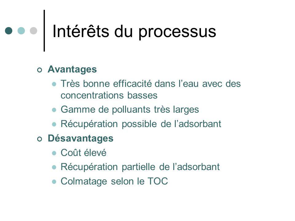 Intérêts du processus Avantages Très bonne efficacité dans leau avec des concentrations basses Gamme de polluants très larges Récupération possible de