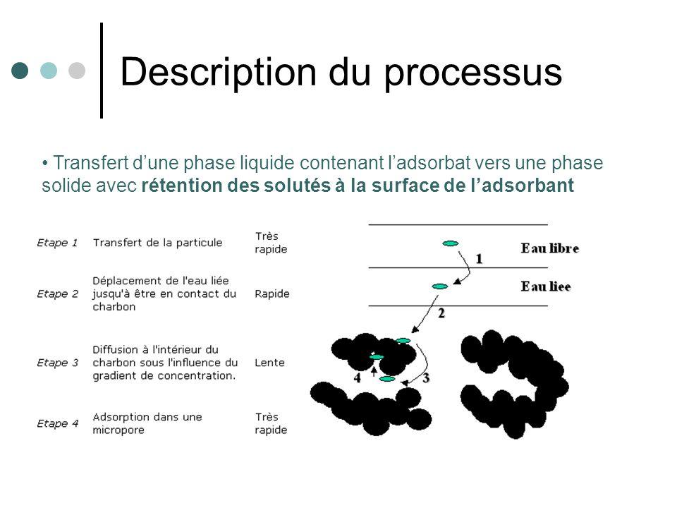 Description du processus Transfert dune phase liquide contenant ladsorbat vers une phase solide avec rétention des solutés à la surface de ladsorbant