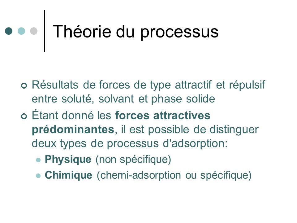 Théorie du processus Résultats de forces de type attractif et répulsif entre soluté, solvant et phase solide Étant donné les forces attractives prédom