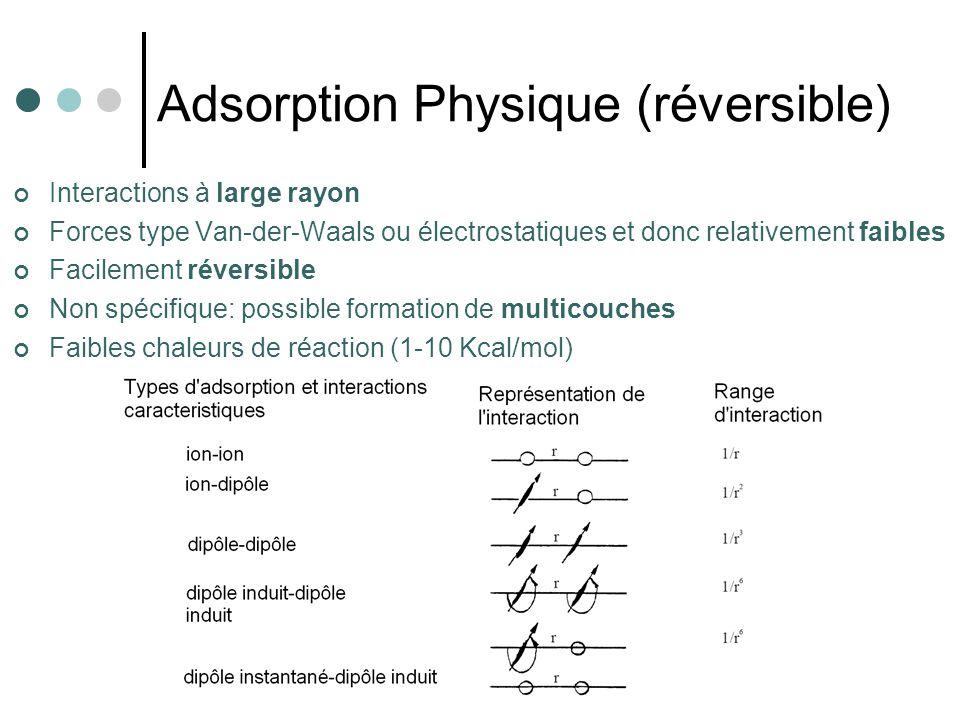Adsorption Physique (réversible) Interactions à large rayon Forces type Van-der-Waals ou électrostatiques et donc relativement faibles Facilement réve