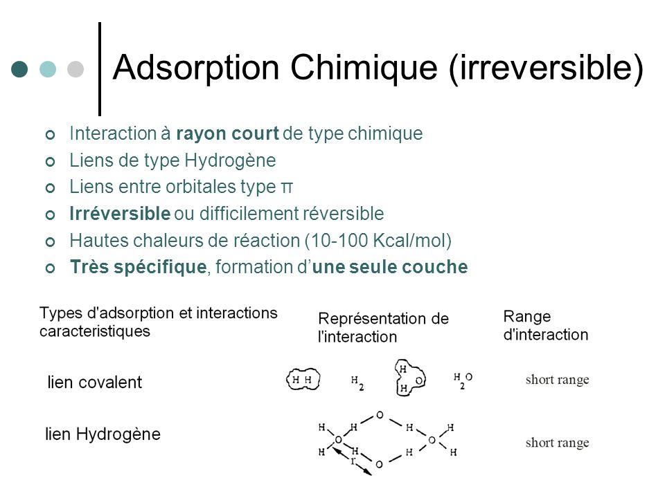 Adsorption Chimique (irreversible) Interaction à rayon court de type chimique Liens de type Hydrogène Liens entre orbitales type π Irréversible ou dif