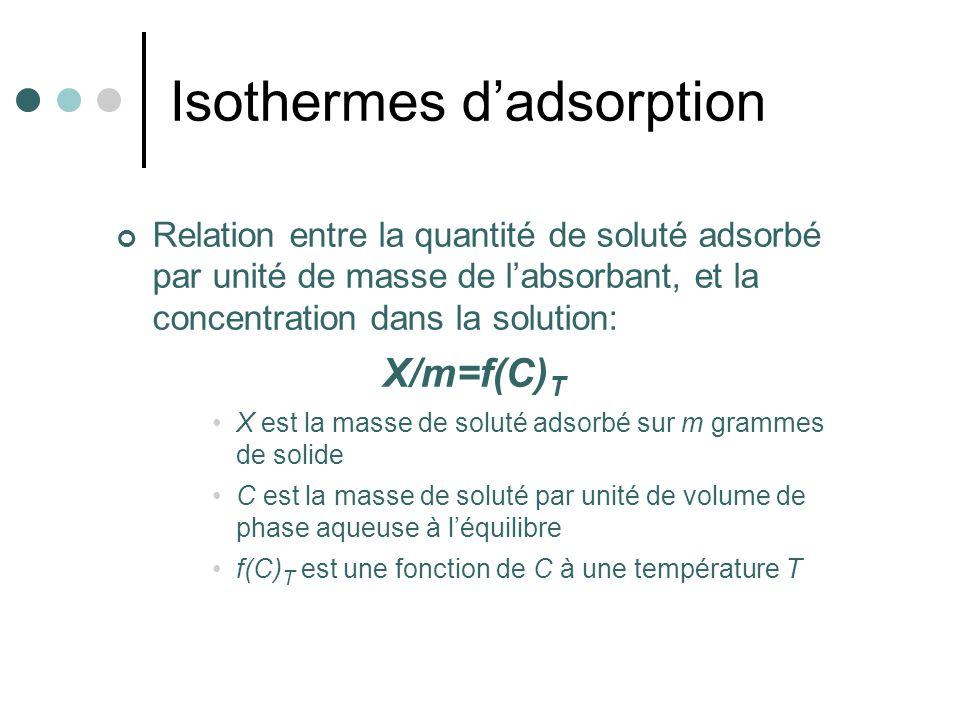 Isothermes dadsorption Relation entre la quantité de soluté adsorbé par unité de masse de labsorbant, et la concentration dans la solution: X/m=f(C) T
