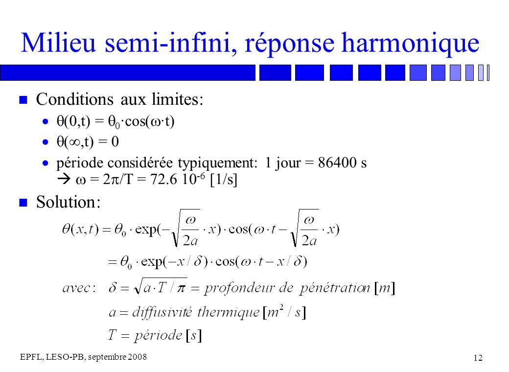EPFL, LESO-PB, septembre 2008 12 Milieu semi-infini, réponse harmonique n Conditions aux limites: (0,t) = 0 ·cos( ·t) (,t) = 0 période considérée typiquement: 1 jour = 86400 s = 2 /T = 72.6 10 -6 [1/s] n Solution: