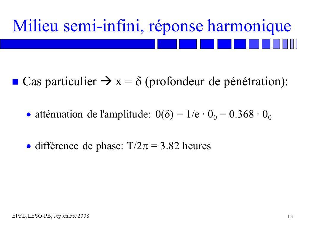 EPFL, LESO-PB, septembre 2008 13 Milieu semi-infini, réponse harmonique Cas particulier x = (profondeur de pénétration): atténuation de l amplitude: ( ) = 1/e · 0 = 0.368 · 0 différence de phase: T/2 = 3.82 heures