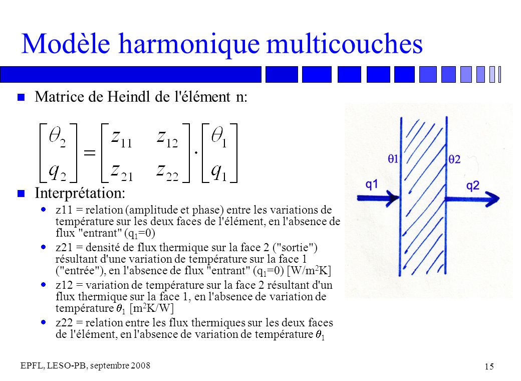 EPFL, LESO-PB, septembre 2008 15 Modèle harmonique multicouches n Matrice de Heindl de l élément n: n Interprétation: z11 = relation (amplitude et phase) entre les variations de température sur les deux faces de l élément, en l absence de flux entrant (q 1 =0) z21 = densité de flux thermique sur la face 2 ( sortie ) résultant d une variation de température sur la face 1 ( entrée ), en l absence de flux entrant (q 1 =0) [W/m 2 K] z12 = variation de température sur la face 2 résultant d un flux thermique sur la face 1, en l absence de variation de température 1 [m 2 K/W] z22 = relation entre les flux thermiques sur les deux faces de l élément, en l absence de variation de température 1