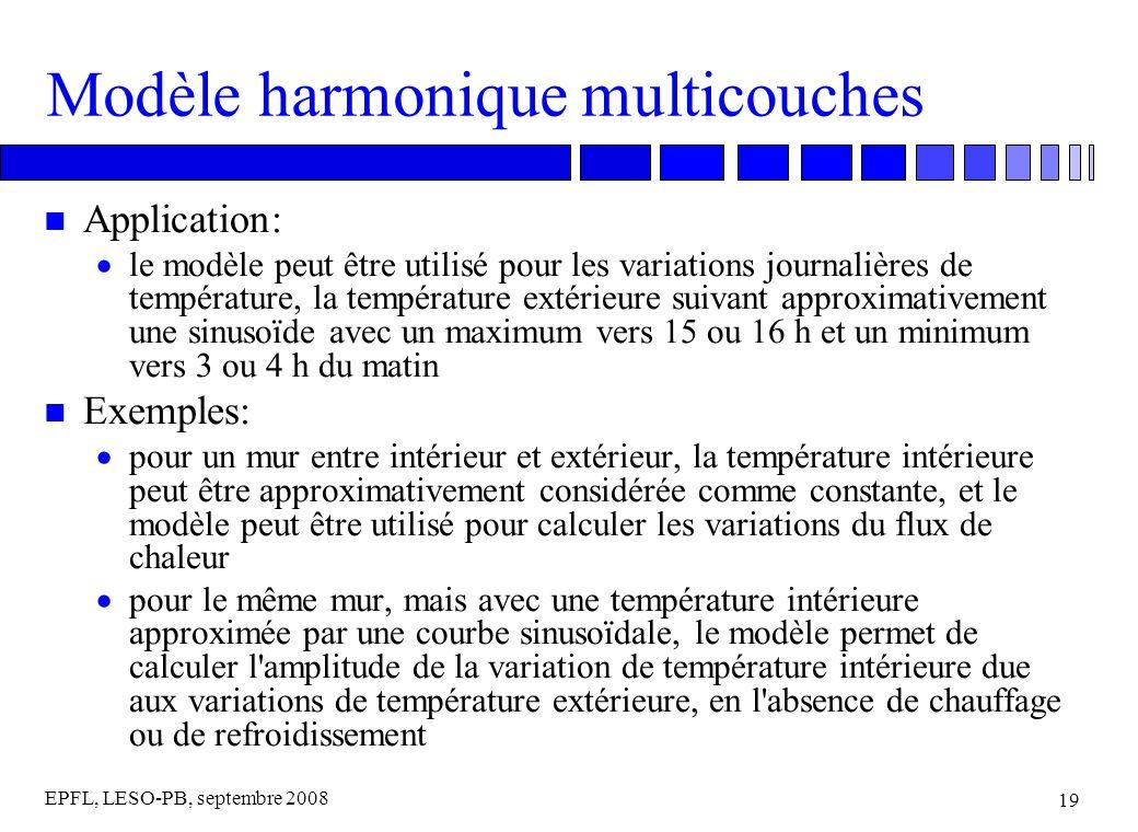EPFL, LESO-PB, septembre 2008 19 Modèle harmonique multicouches n Application: le modèle peut être utilisé pour les variations journalières de tempéra
