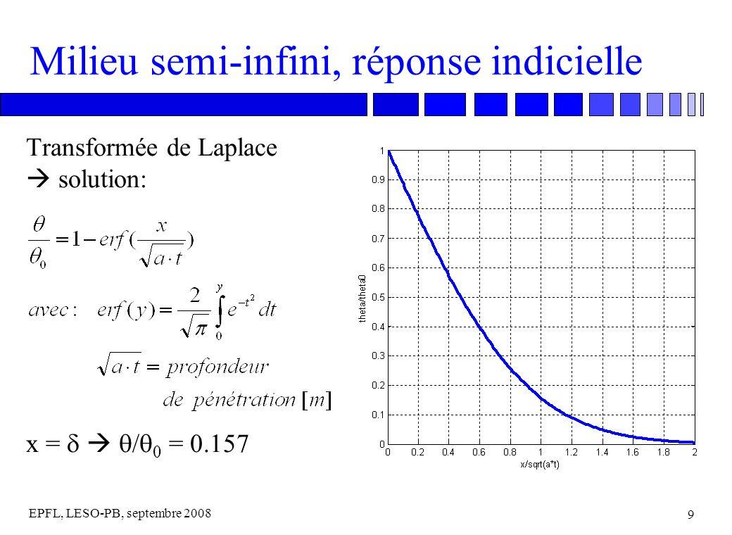 EPFL, LESO-PB, septembre 2008 9 Milieu semi-infini, réponse indicielle Transformée de Laplace solution: x = / 0 = 0.157