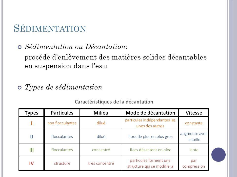 S ÉDIMENTATION Sédimentation ou Décantation : procédé denlèvement des matières solides décantables en suspension dans leau Types de sédimentation