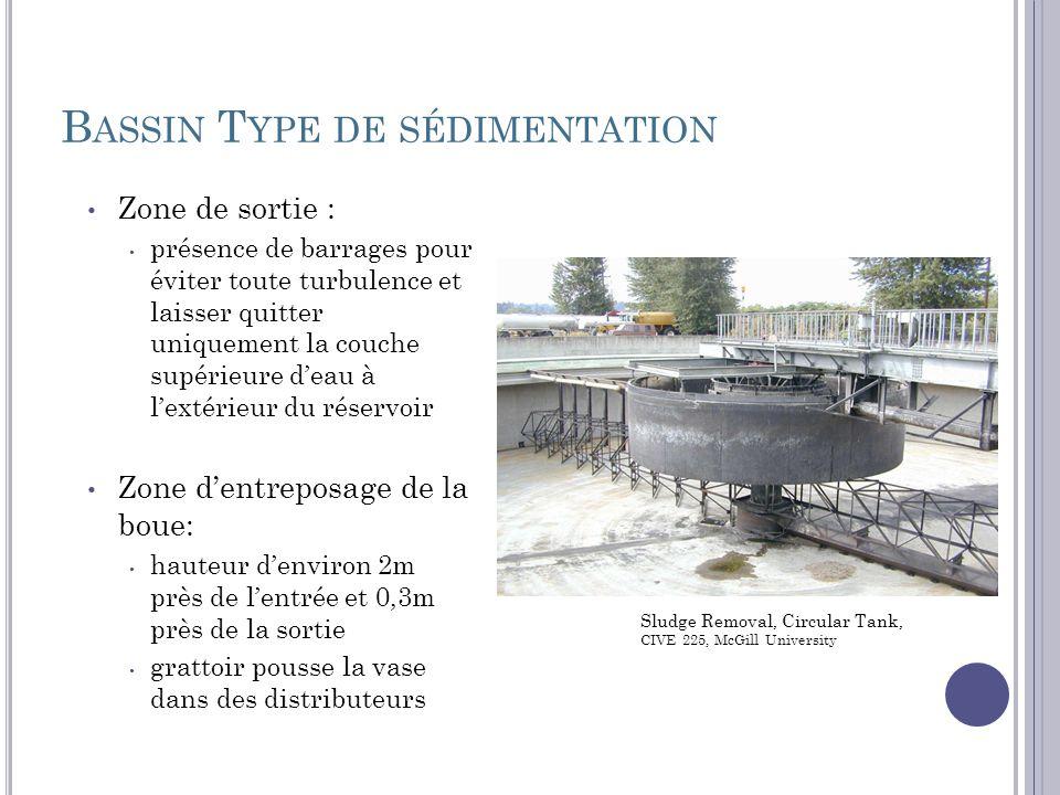 B ASSIN T YPE DE SÉDIMENTATION Zone de sortie : présence de barrages pour éviter toute turbulence et laisser quitter uniquement la couche supérieure d