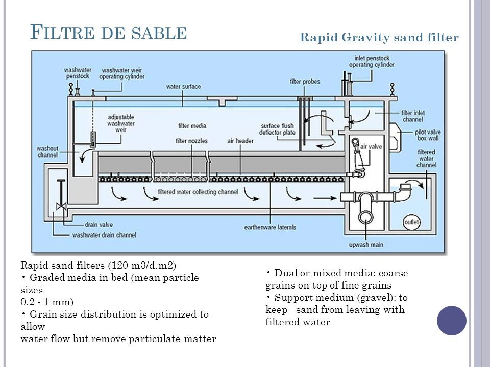 F ILTRE DE SABLE Rapid Gravity sand filter Rapid sand filters (120 m3/d.m2) Graded media in bed (mean particle sizes 0.2 - 1 mm) Grain size distribution is optimized to allow water flow but remove particulate matter Dual or mixed media: coarse grains on top of fine grains Support medium (gravel): to keep sand from leaving with filtered water