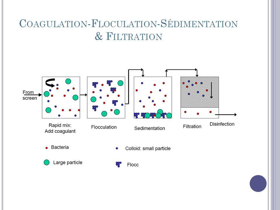 R ECHERCHE CONTINUE De nombreux laboratoires poursuivent des recherches doptimisation et des modes dapplication sur les phénomènes physico- chimique de la mise en œuvre des coagulants- floculants (sels daluminium, fer hydrolysables, polymères organiques) Recherche continue sur les nouveaux produits tels que les polymères plus facilement biodégradables