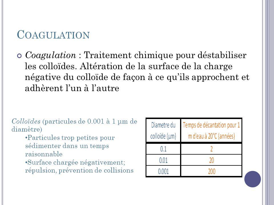C OAGULATION Coagulant : produit chimique ajouté de façon a obtenir la coagulation cation trivalent Non toxique Insoluble dans un pH relativement neutre Réactifs chimiques : Sulfate daluminium hydraté ( Al3+ : Al 2 (SO 4 ) 3 Al(OH) 3 précipite ) Chlorure ferrique ( Fe3 + : FeCl 3 Fe(OH) 3 précipite ) Sulfate ferrique ( Fe 2 (SO 4 ) 3 Fe(OH) 3 ) Chaux ou carbonate de calcium pour compenser lacidification
