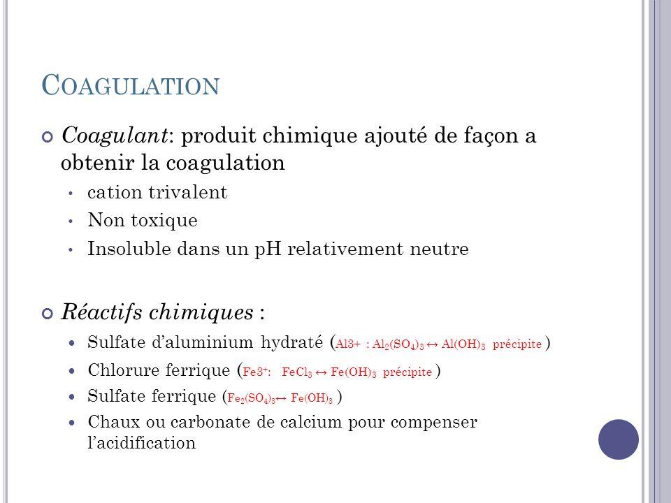 C OAGULATION Mécanismes de la Coagulation : Déstabilisation : Neutralisation de la surface de la charge des colloïdes par laddition dions à charge positive, sels métalliques ou minéraux Théorie de la double couche : Colloïde chargé négativement, une couche fixe dions positifs lentoure, en séloignant dans une couche diffuse, le potentiel décroit pour atteindre la neutralité dans la masse de la solution : potentiel zêta Potentiel Zêta : Caractéristique des forces répulsives entre particules.